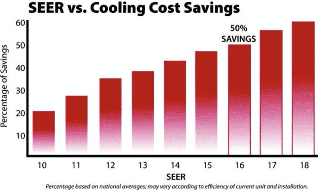 heat pump seer rating